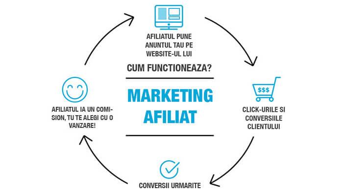 marketingul-afiliat